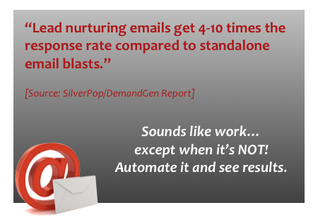 Lead nurturing emails get 4-10 times the response rate compared to standalone email blasts.