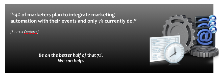 14% of marketers plan to integrate marketing automation with their events and only 7% currently do.