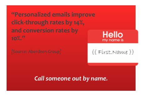 Personalized emails improve click-through rates by 14%, and conversion rates by 10%.