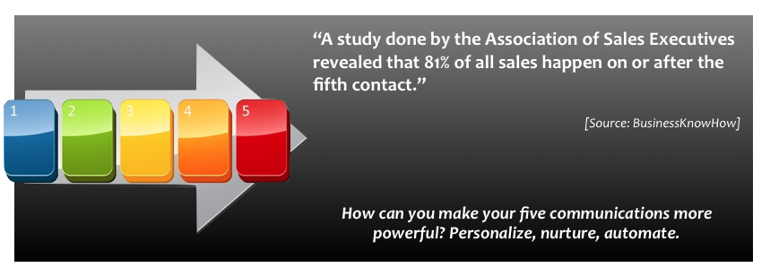 A study done by the Association of Sales Executives revealed that 81% of all sales happen on or after the fifth contact.